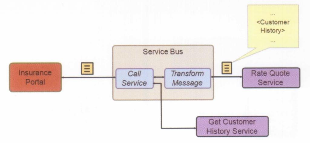 A 1024x474 - OSB(SERVICE BUS)