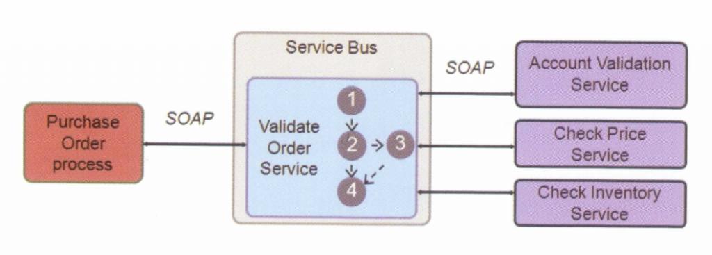 E 1024x367 - OSB(SERVICE BUS)