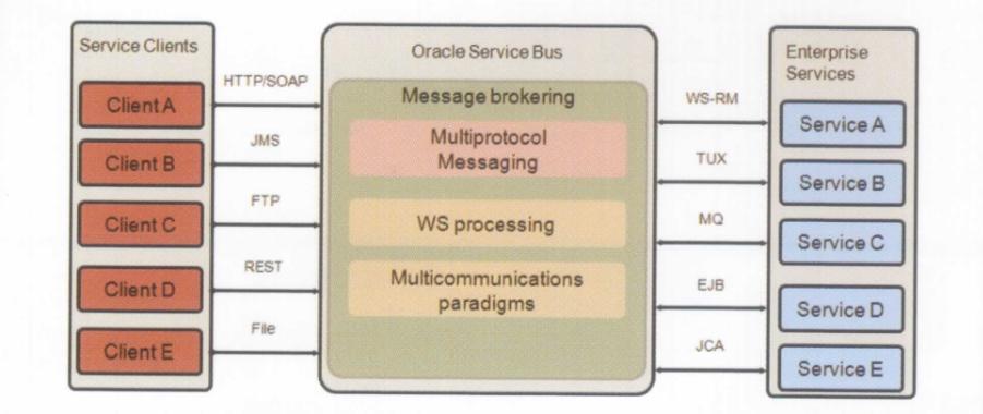 Q - OSB(SERVICE BUS)