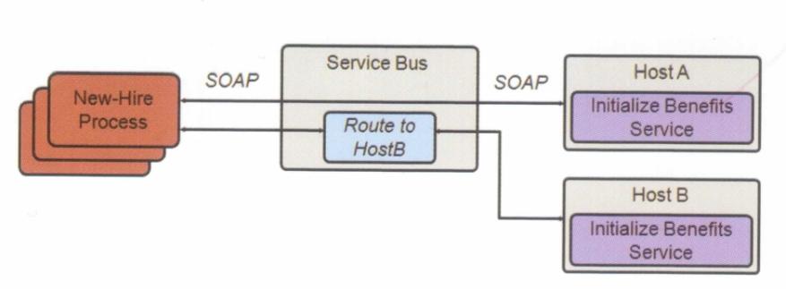 W 1 - OSB(SERVICE BUS)